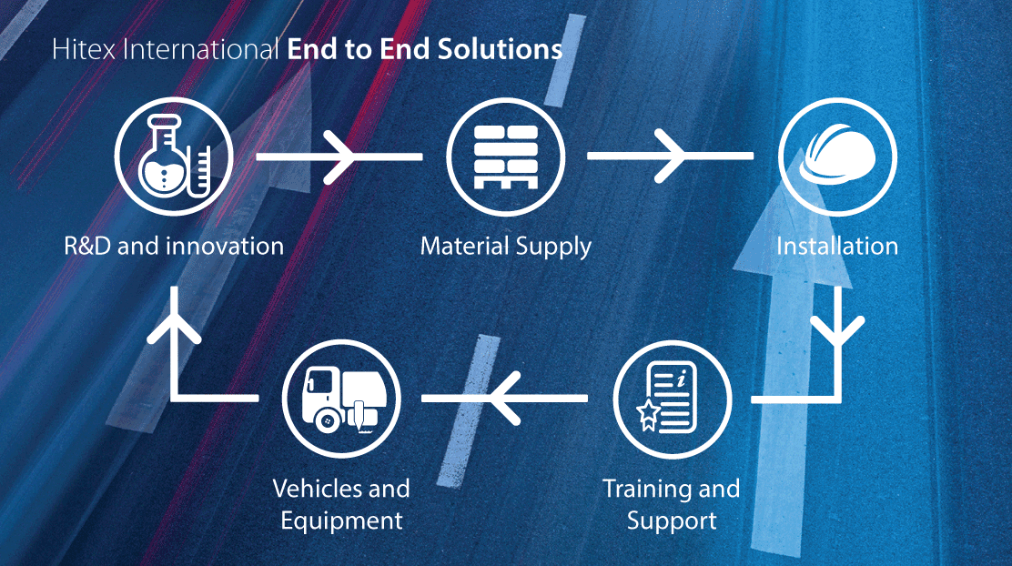 End-to-end export solutions