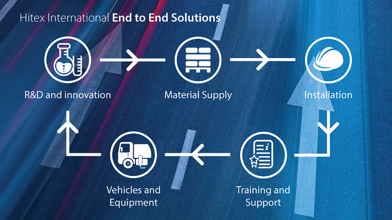 Road Marking Material Export and End to End Solutions